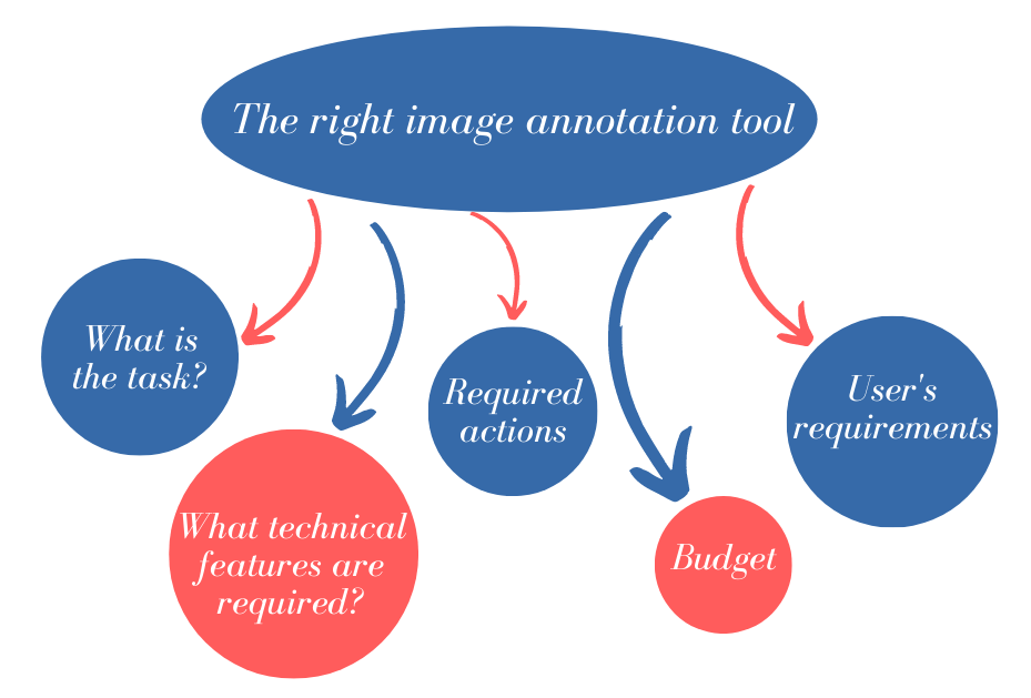 How to Choose an Image Annotation Tool?